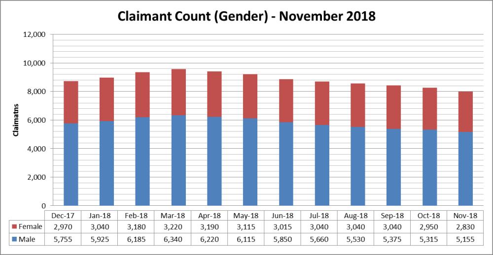 Sheffield Claimant Count Nov 18 (Gender)