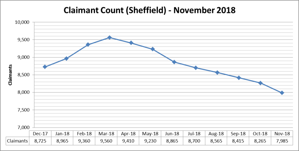 Sheffield Claimant Count Nov 18